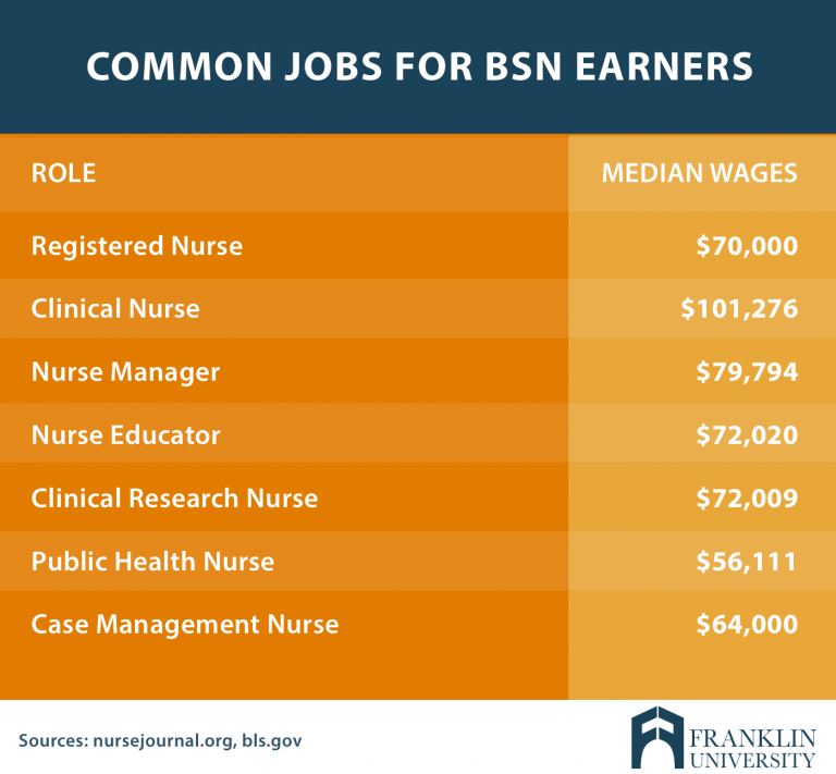 An ADN vs a BSN Degree What's The Difference
