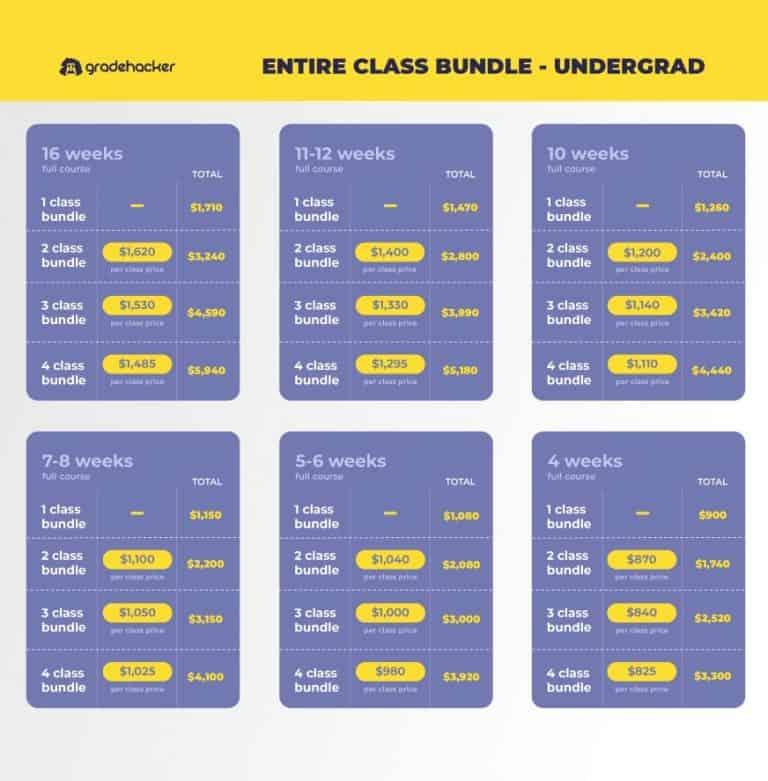 CLASS BUNDLE UNDERGRAD TOTALS